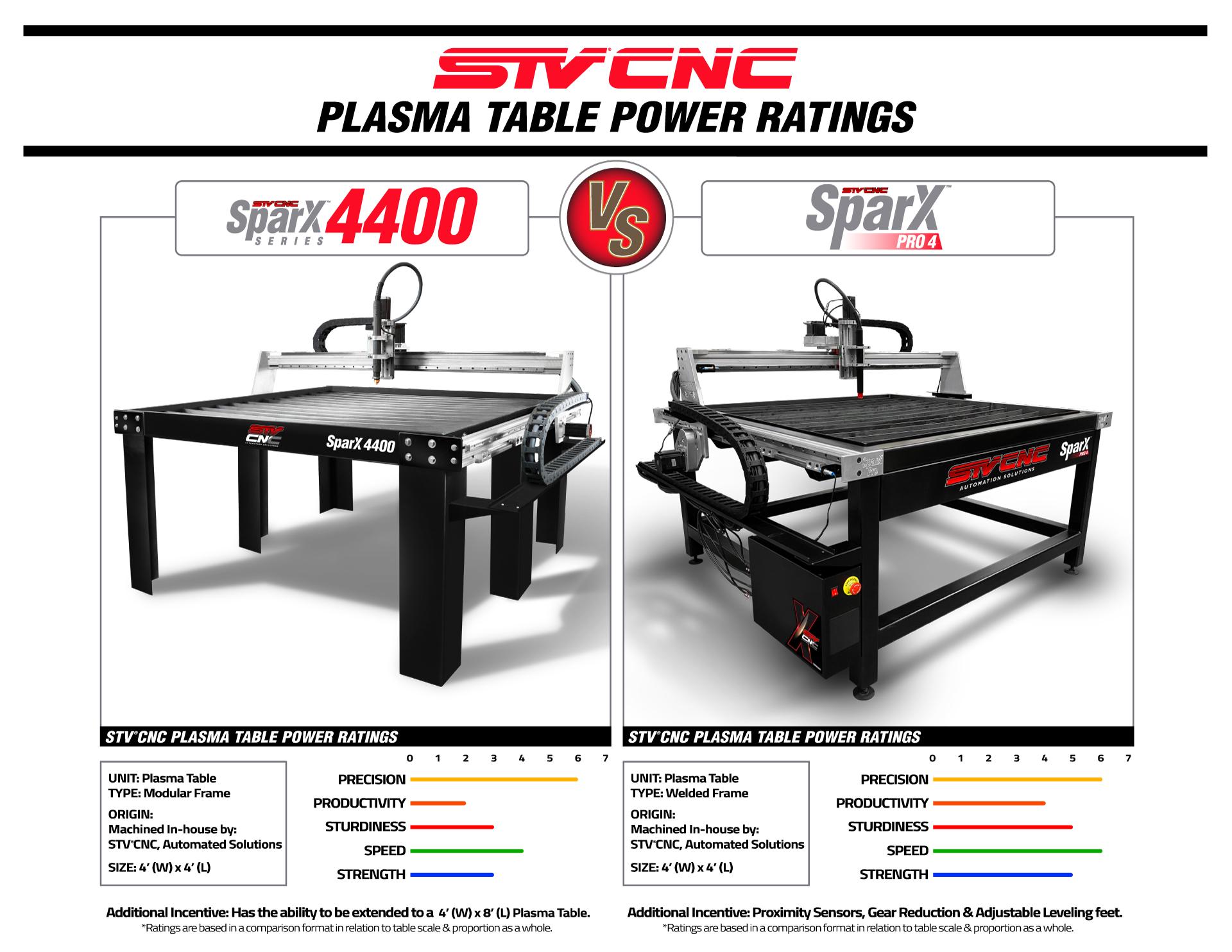 STVCNC Plasma Table Power Ratings 4x4