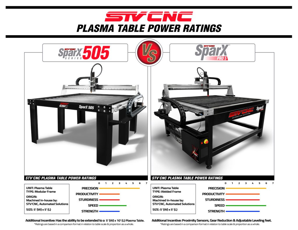 STVCNC Plasma Table Power Ratings 5x5