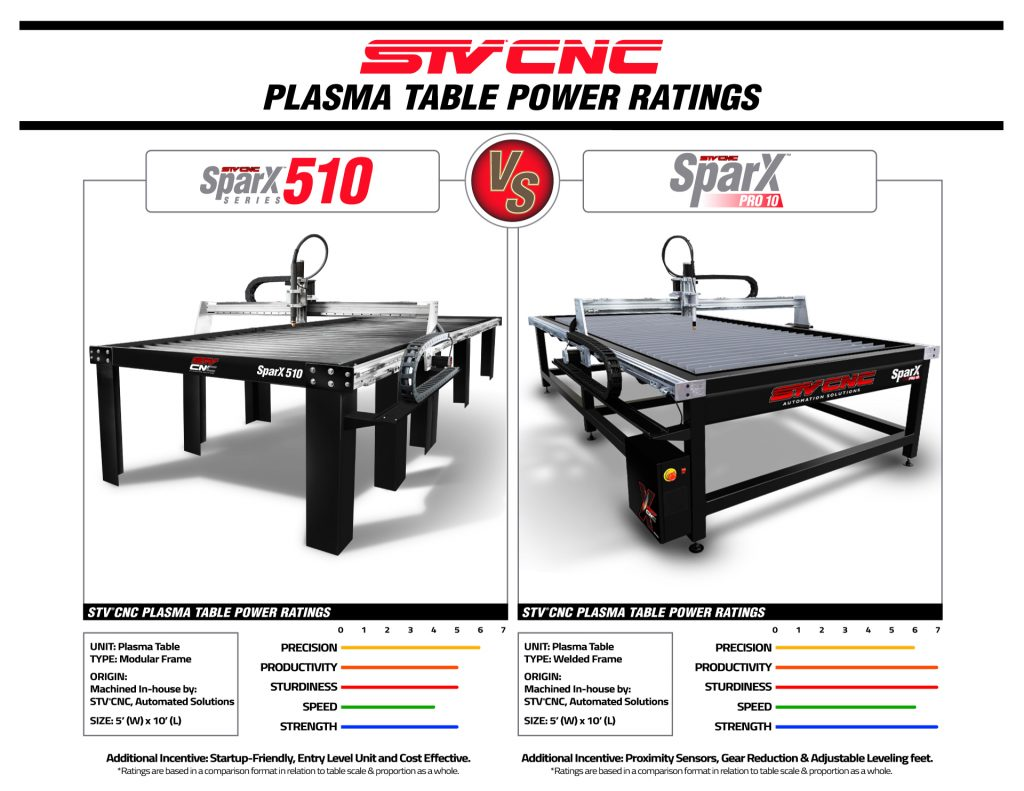 STVCNC Plasma Table Power Ratings 5x10