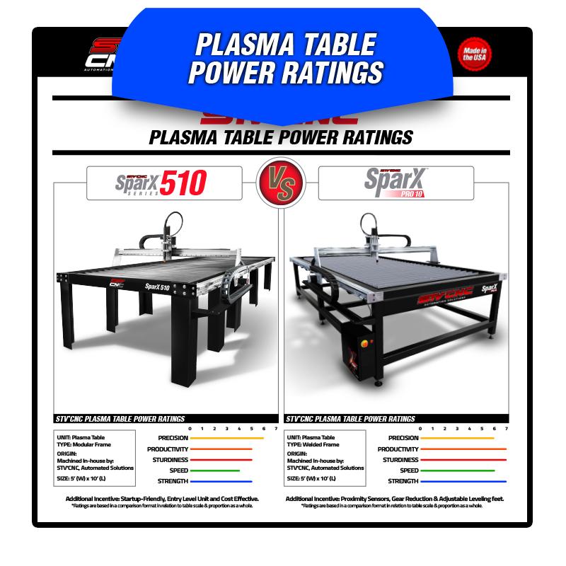 STVCNC Plasma Table Power Ratings